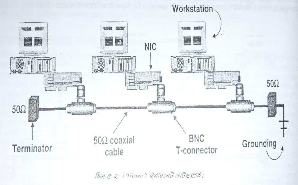 ইথারনেট কীভাবে কাজ করে || How Ethernet works