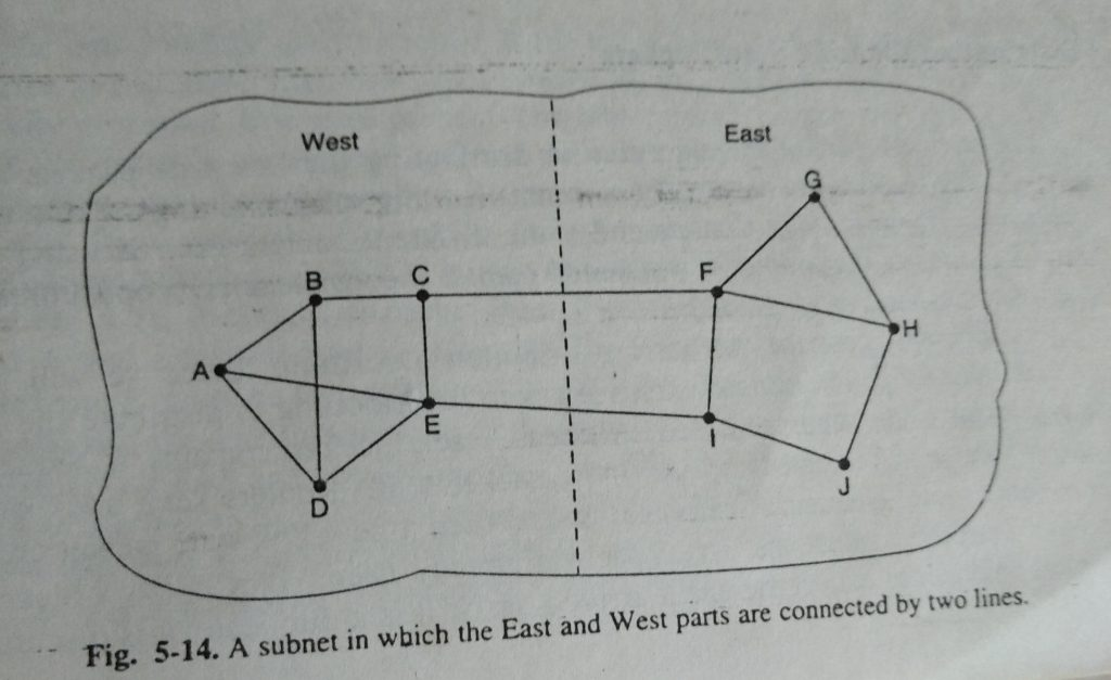 A subnet which the east and west