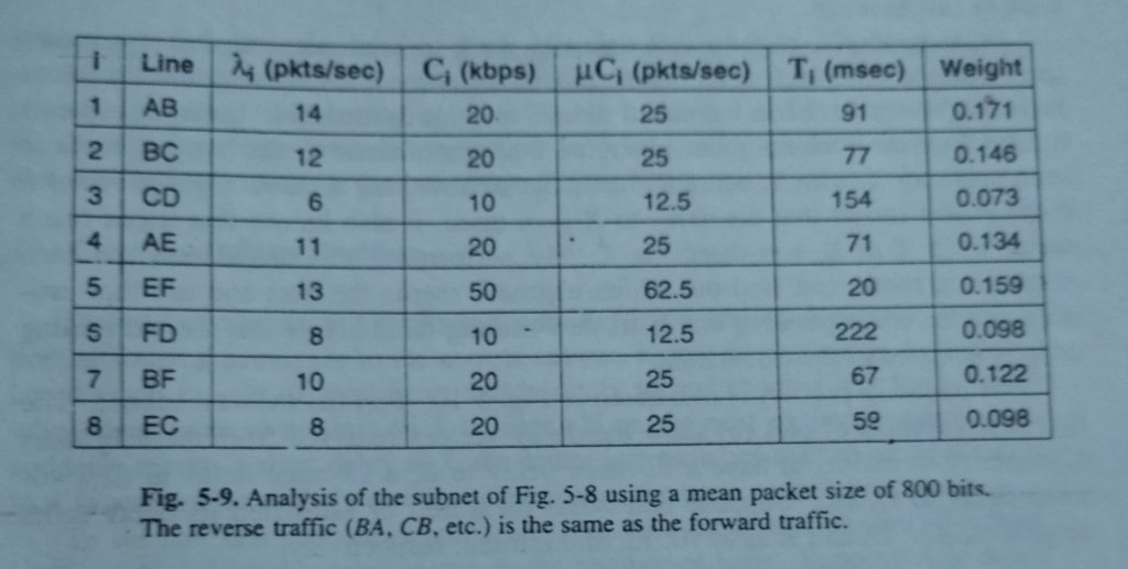 Analysis of the subnet