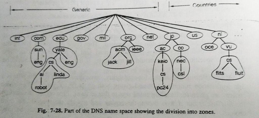division into zones