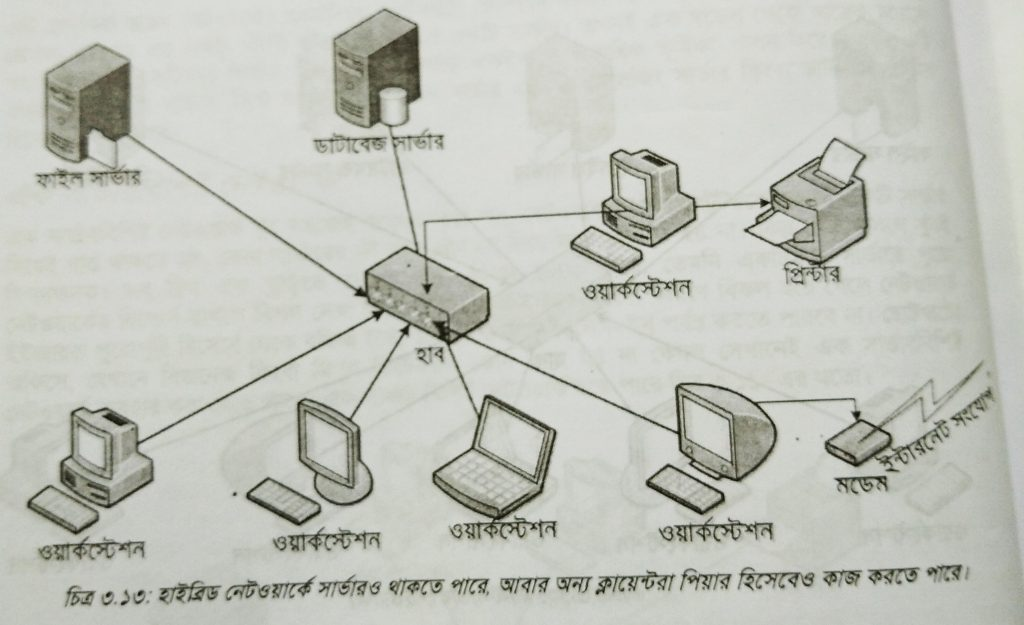 highbrid server network