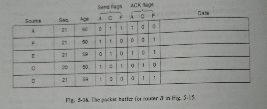 the packet buffer for router