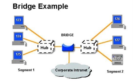 use of bridge in network